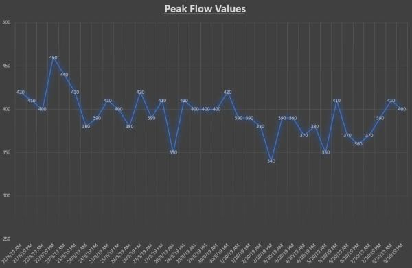 Peak Flow Values